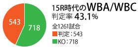 15WBA-WBChantei