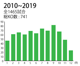 2010-2019_KO