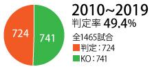 2010-2019_hantei