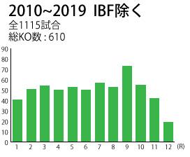 2010-2019noIBF_hantei