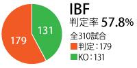 IBF_hantei