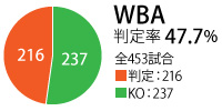 WBA_hantei
