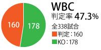 WBC_hantei
