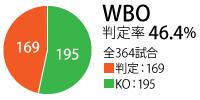 WBO_hantei
