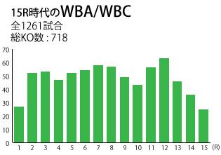15WBA-WBC